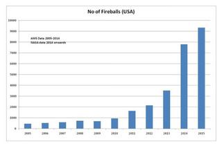 fireball-last-decade.jpg