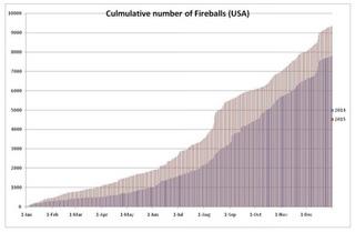 increasing-number-fireballs-7.jpg