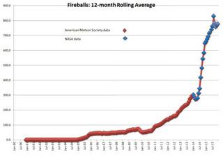 increasing-number-fireballs.jpg